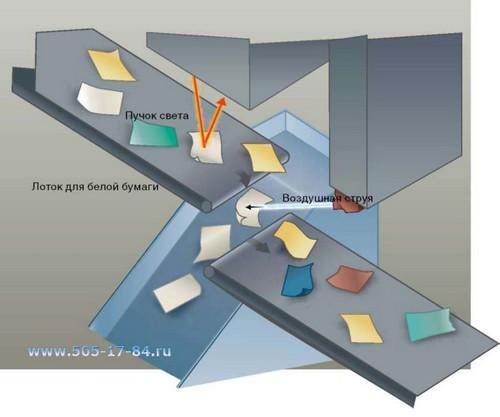 Макулатура в технологии картона прием и вывоз макулатуры новосибирск